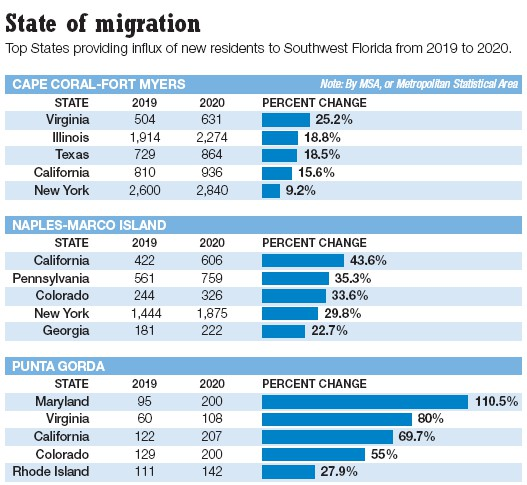 """SOURCE: ERIC WILLETT, CBRE, REPORT: """"COVID-19 IMPACT ON RESIDENT MIGRATION PATTERNS"""